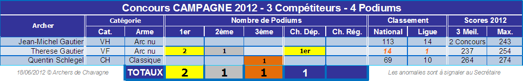 Palmares_Campagne_2012.png