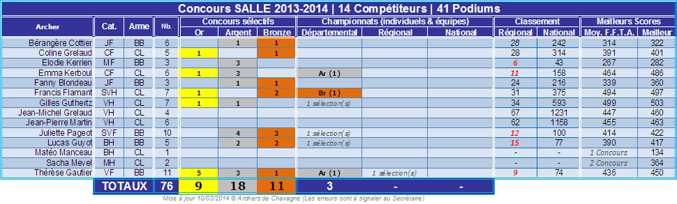 Palmares_SALLE_2014.png